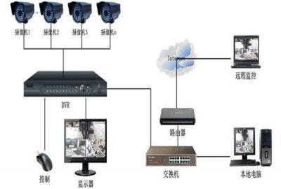 佛山监控设备安装公司哪家比较专业